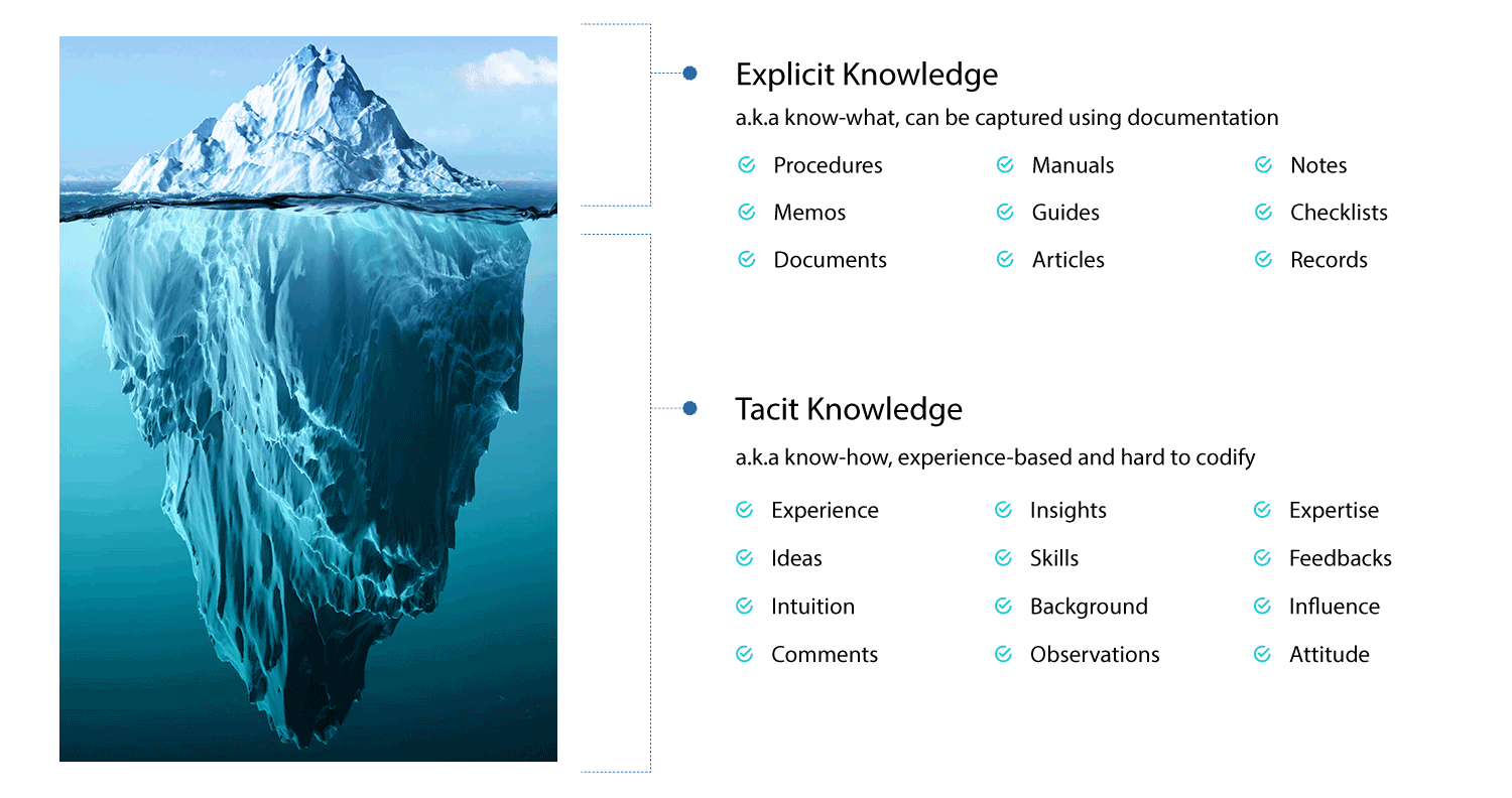 explicit and tacit knowledge